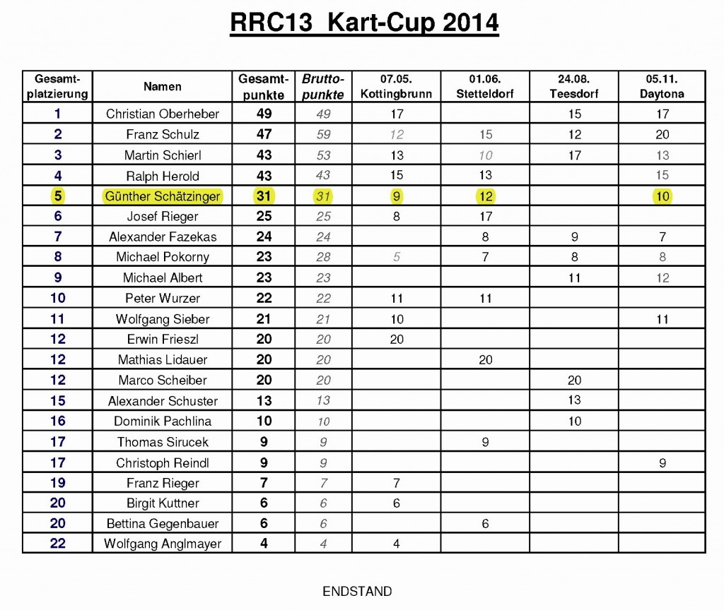 Kart_Cup_Endstand_2014_gs2